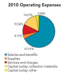 2010 Operating Expenses